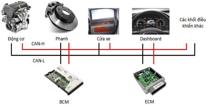 Công nghệ giao tiếp CAN – CONTROL AREA NETWORK (Phần 1)