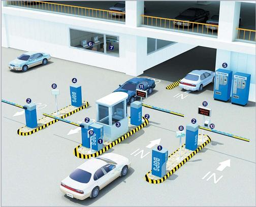 Automatic Barriers & Car Parking System